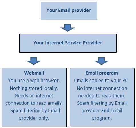 WebMailAndProgram
