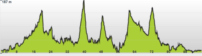route profile